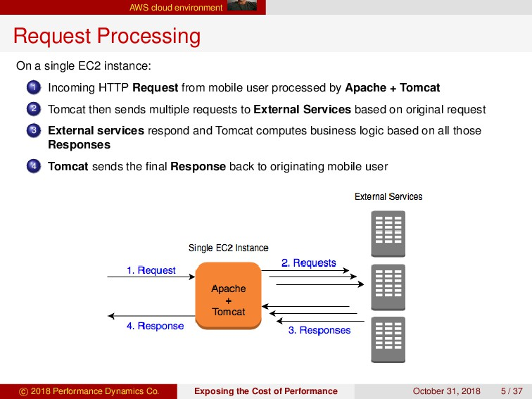 AWS cloud environment Request Processing On a s...