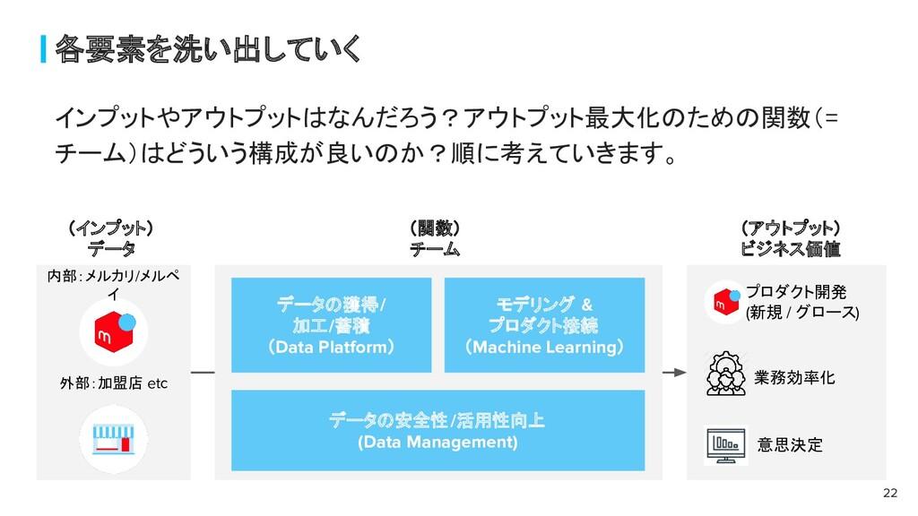 各要素を洗い出していく 22 データの獲得/ 加工/蓄積 (Data Platform) モデ...
