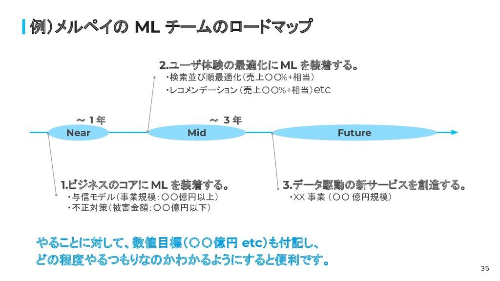 例)メルペイの ML チームのロードマップ 35         〜 1 年         ...
