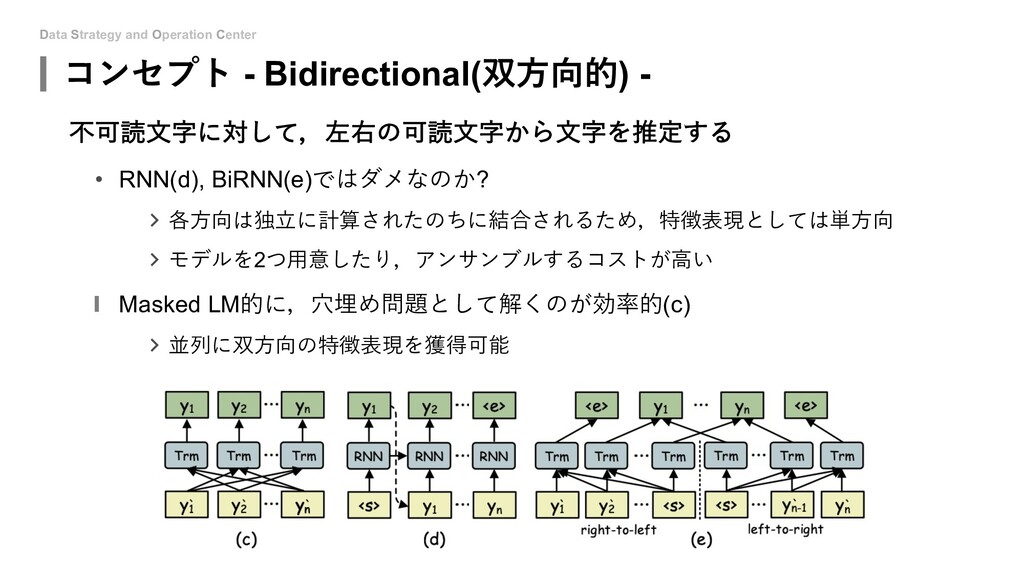 Data Strategy and Operation Center コンセプト - Bidi...