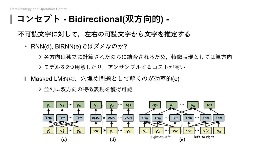 Data Strategy and Operation Center コンセプト - Bidi...