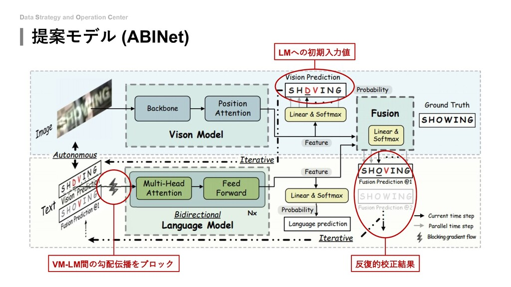 Data Strategy and Operation Center 提案モデル (ABINe...