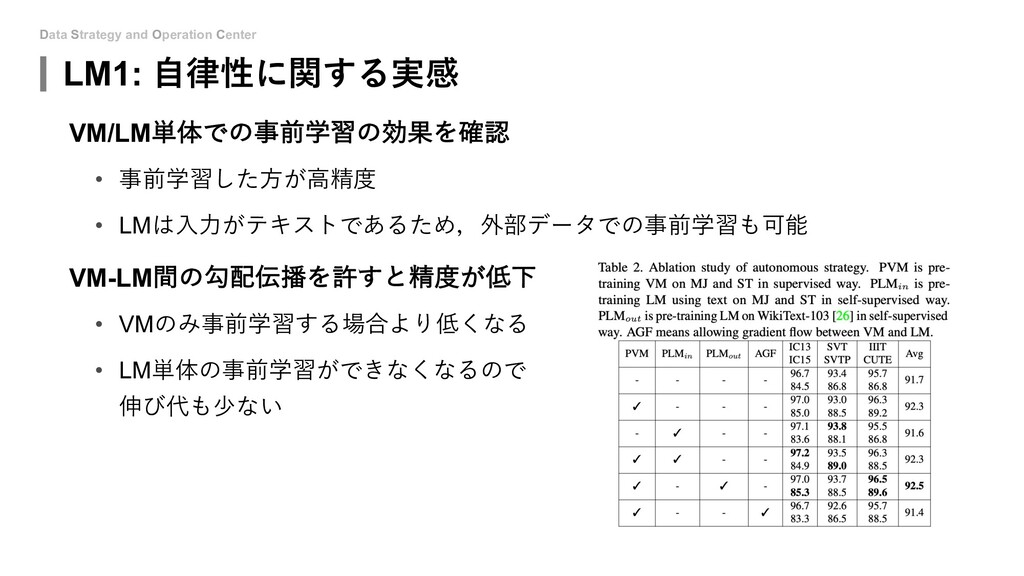 Data Strategy and Operation Center LM1: ⾃律性に関する...