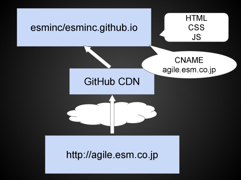 esminc/esminc.github.io http://agile.esm.co.jp ...