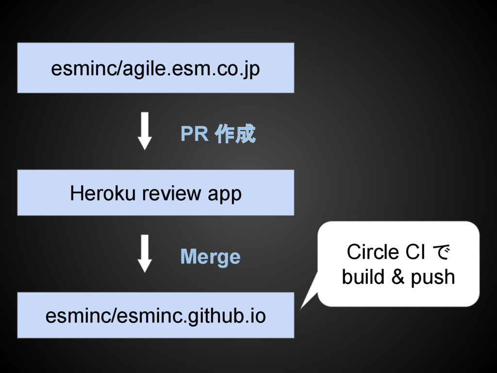 Heroku review app esminc/agile.esm.co.jp PR 作成 ...