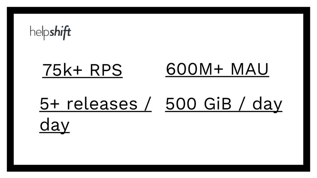 75k+ RPS 600M+ MAU 5+ releases / day 500 GiB / ...