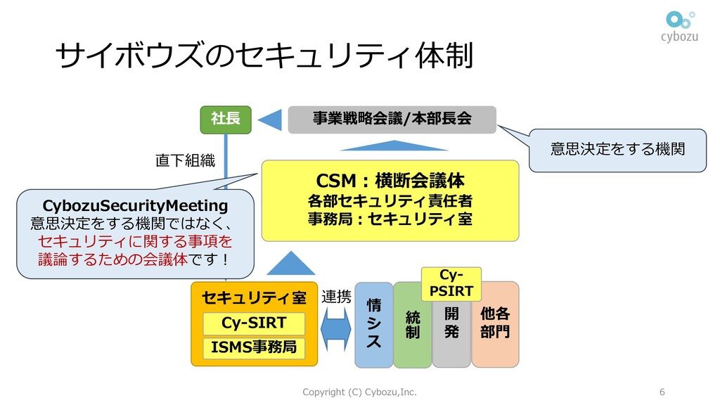 サイボウズのセキュリティ体制 Copyright (C) Cybozu,Inc. 6 統 制 ...