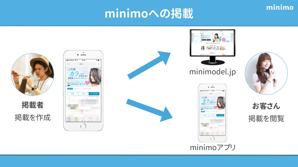 minimoへの掲載 掲載者 掲載を作成 お客さん 掲載を閲覧 minimodel.jp mi...