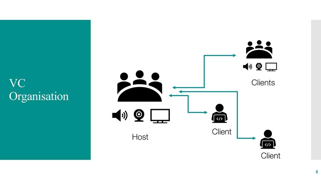 VC Organisation 5 Host Clients Client Client