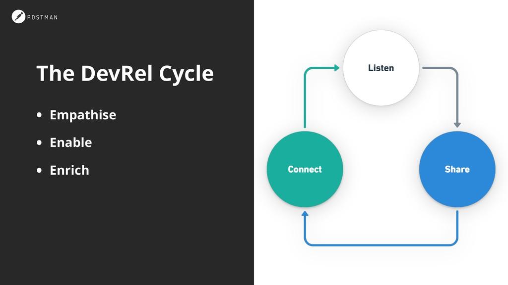 The DevRel Cycle • Empathise • Enable • Enrich