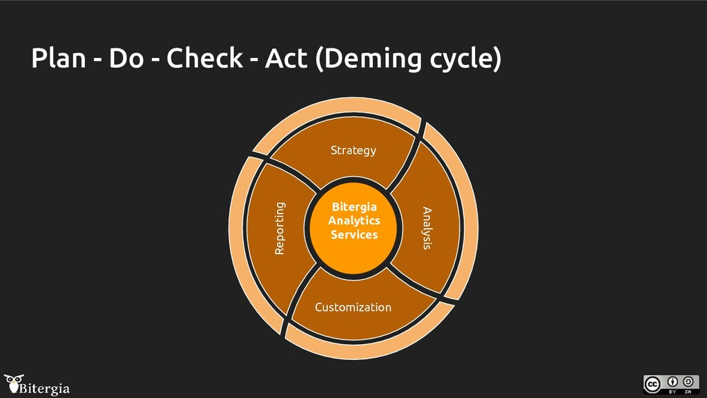 Plan - Do - Check - Act (Deming cycle) Reportin...