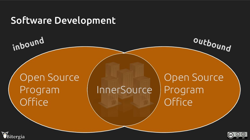 Software Development inbound outbound Open Sour...
