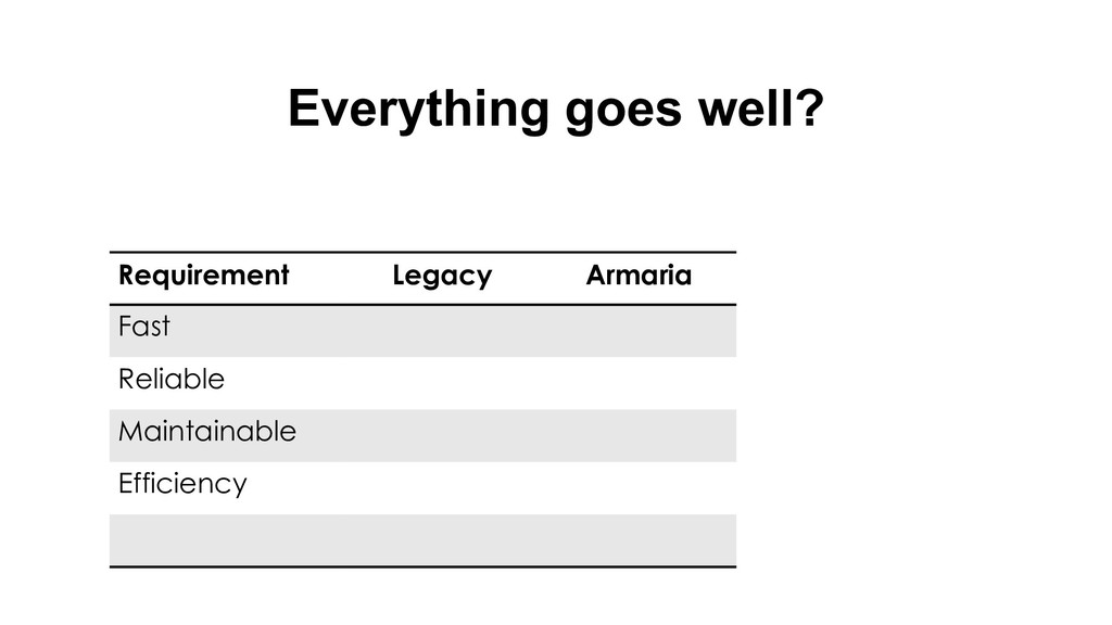 Everything goes well? Requirement Legacy Armari...