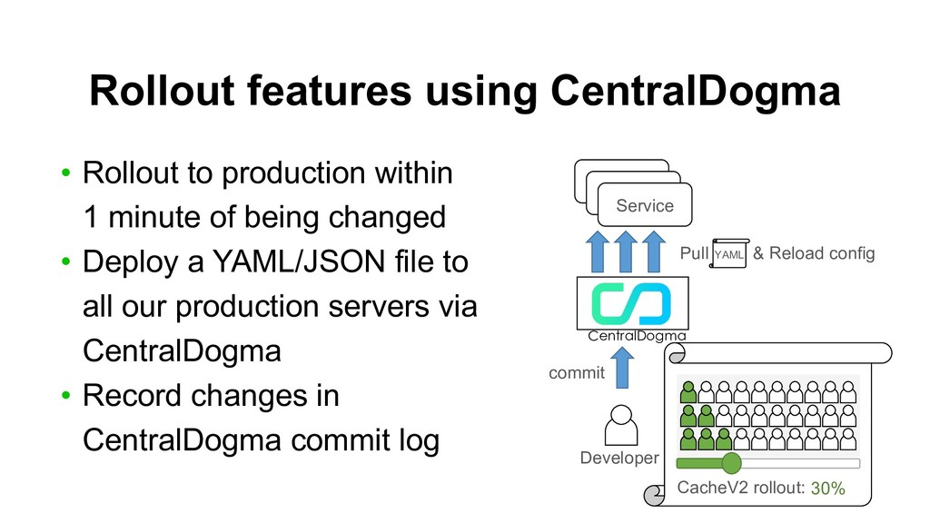 Rollout features using CentralDogma • Rollout t...