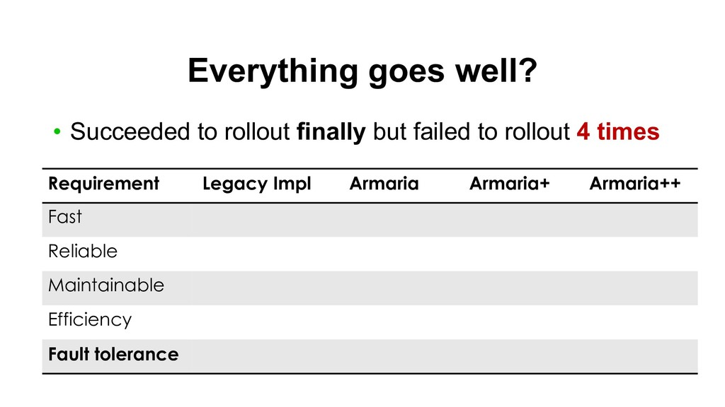 Everything goes well? • Succeeded to rollout fi...