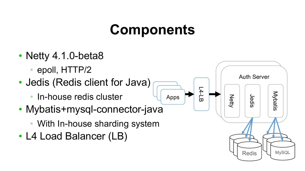 Auth Server Components • Netty 4.1.0-beta8 • ep...