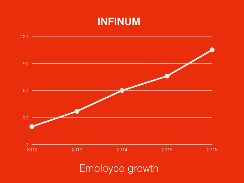 0 30 60 90 120 2012 2013 2014 2015 2016 INFINUM...
