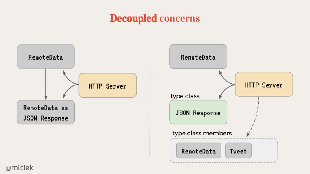 @miciek Decoupled concerns RemoteData RemoteDat...