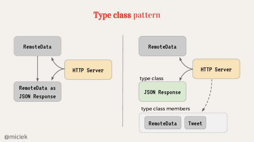@miciek Type class pattern RemoteData RemoteDat...