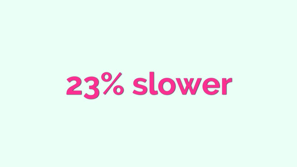 23% slower
