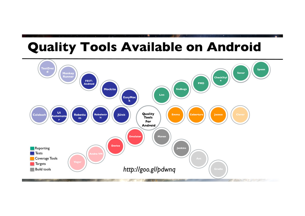 Quality Tools Available on Android	 