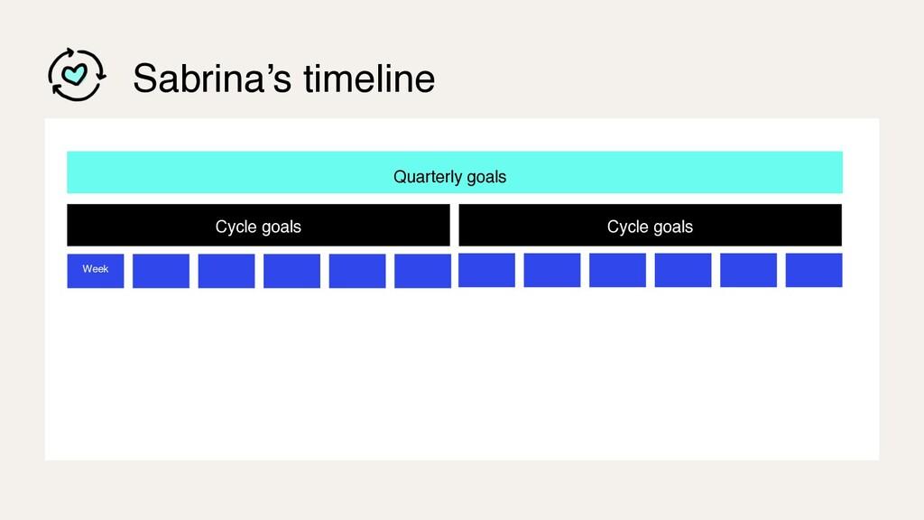 Sabrina's timeline Quarterly goals Cycle goals ...