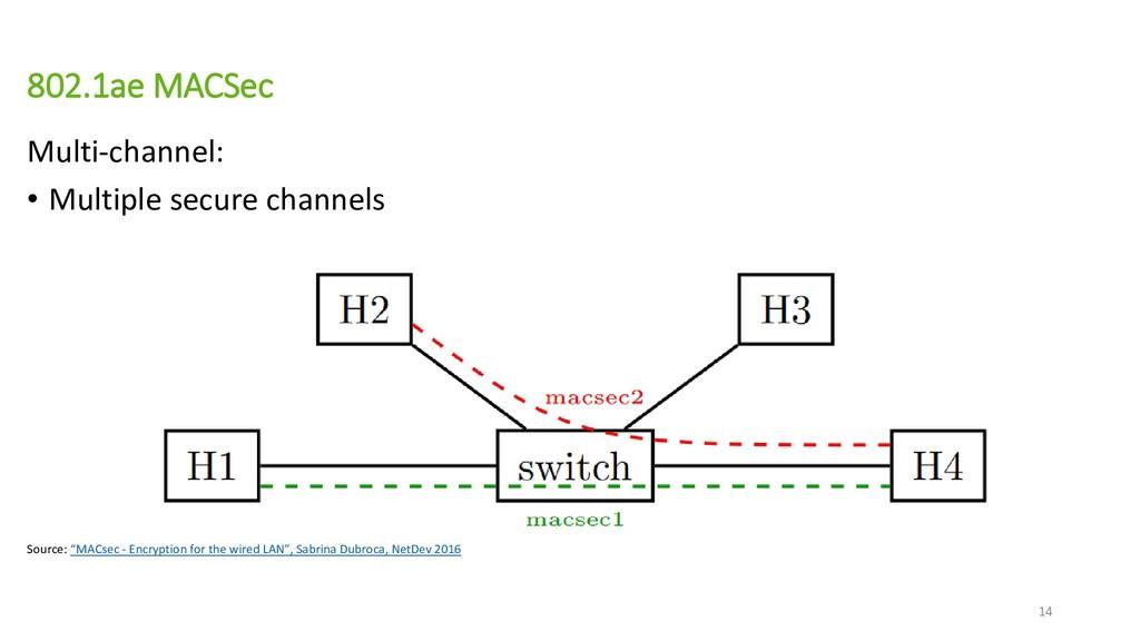 802.1ae MACSec Multi-channel: • Multiple secure...