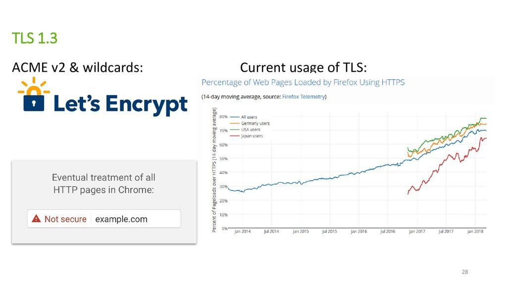 TLS 1.3 ACME v2 & wildcards: Current usage of T...