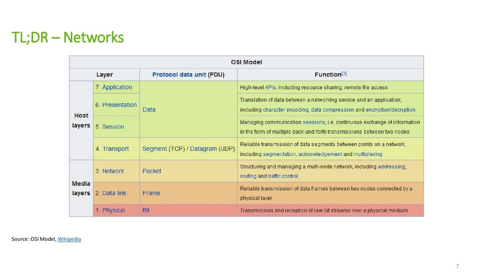 TL;DR – Networks Source: OSI Model, Wikipedia 7
