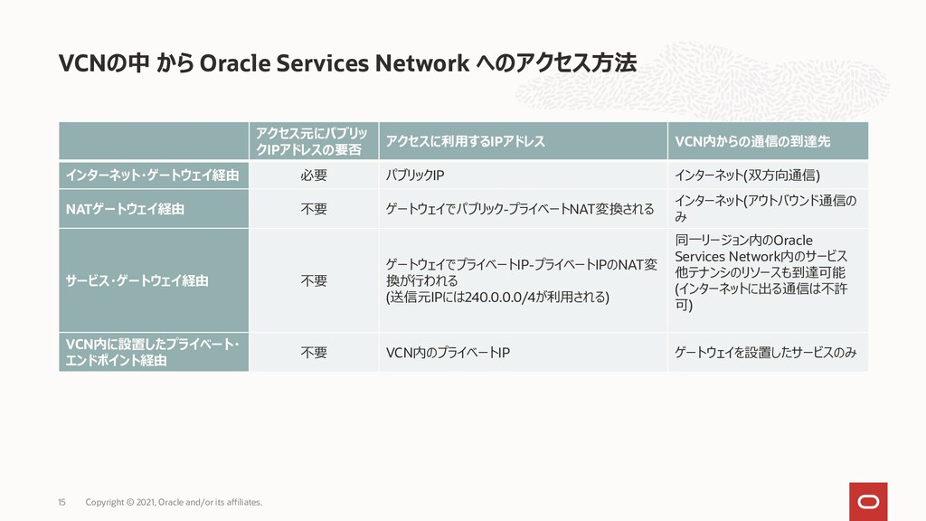VCN Oracle Services Gateway 1. • VCN IP ( ) • I...