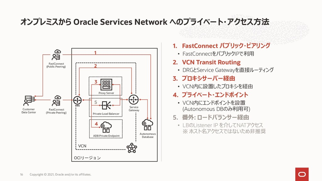 VCN Oracle Services Network 1. FastConnect • Fa...