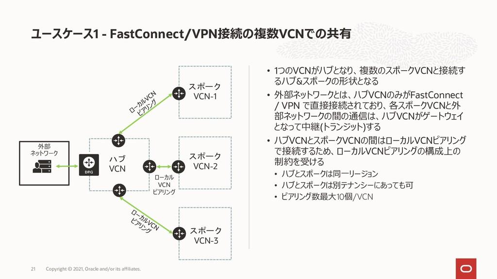 外部 ネットワーク ハブ VCN スポーク VCN-2 スポーク VCN-1 スポーク VCN...