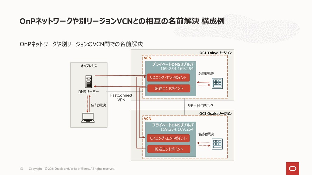 • VCN • Oracle Services Network VCN • 1 VCN ( )...
