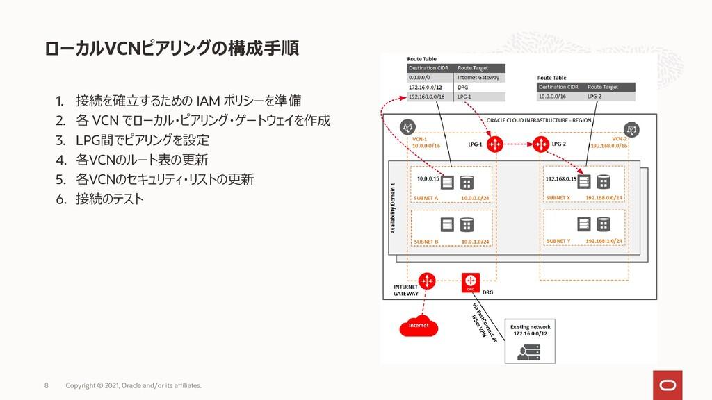 1. 接続を確立するための IAM ポリシーを準備 2. 各 VCN でローカル・ピアリング・...