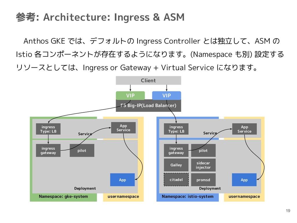 usernamespace usernamespace 参考: Architecture: I...
