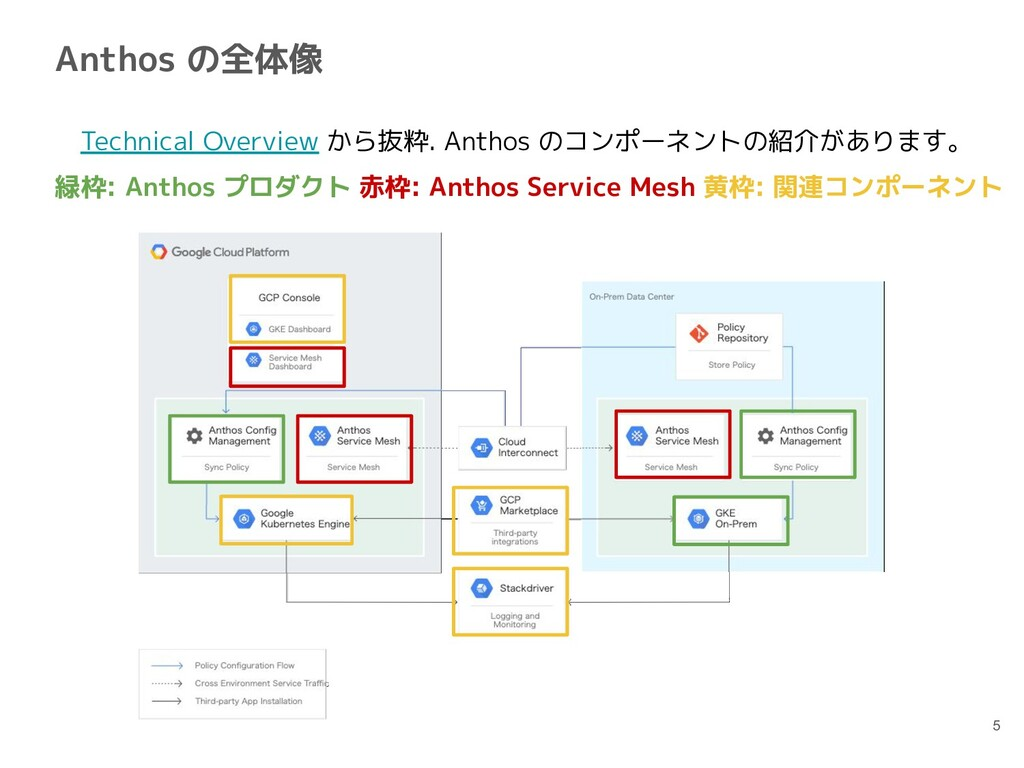 Anthos の全体像 5  Technical Overview から抜粋. Anthos ...