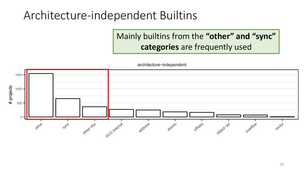 Architecture-independent Builtins Mainly builti...