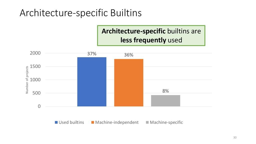 Architecture-specific Builtins 37% 36% 8% 0 500...