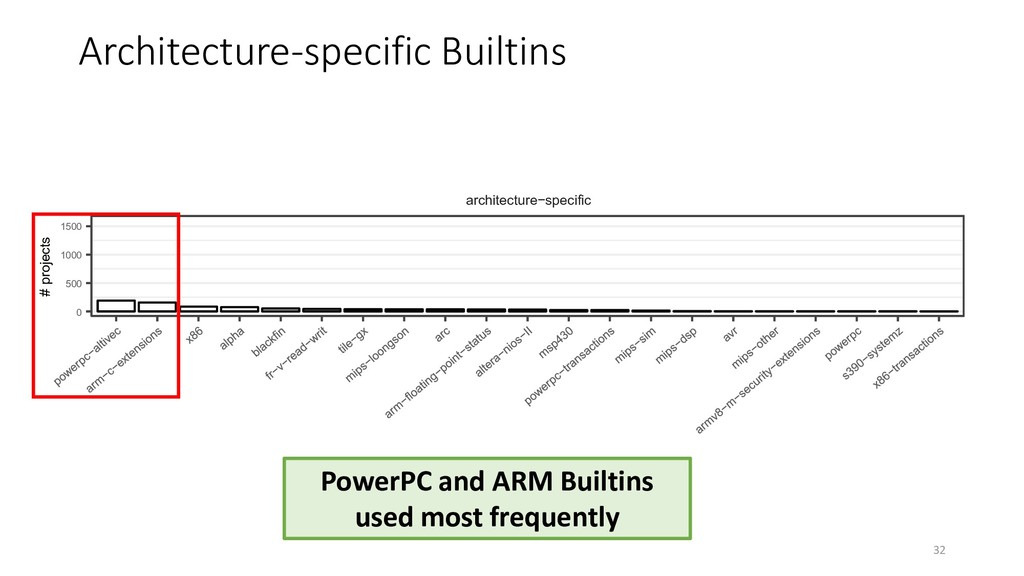Architecture-specific Builtins PowerPC and ARM ...