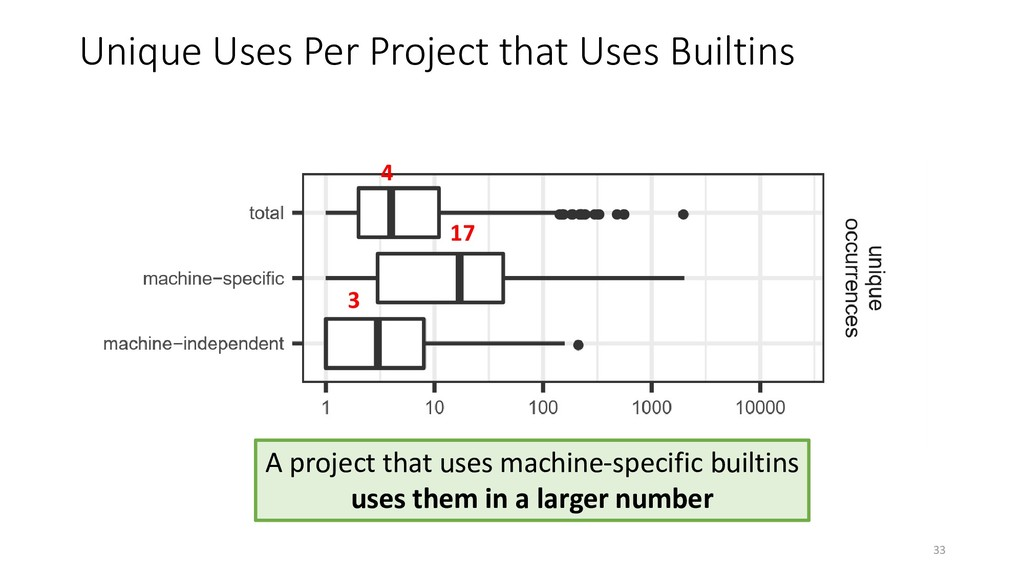 Unique Uses Per Project that Uses Builtins 17 3...