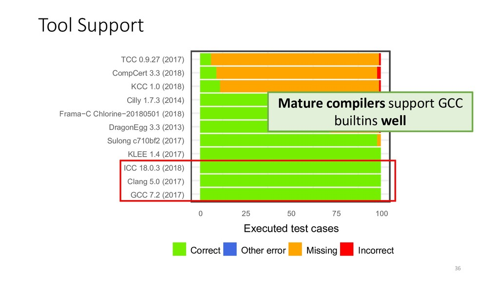 Tool Support Mature compilers support GCC built...