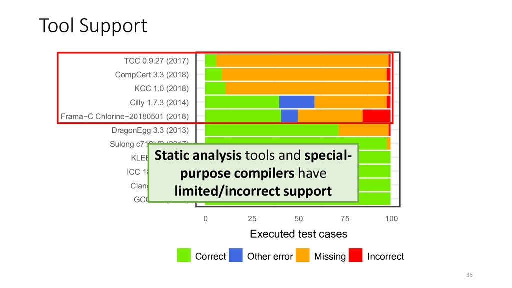 Tool Support 36 Static analysis tools and speci...