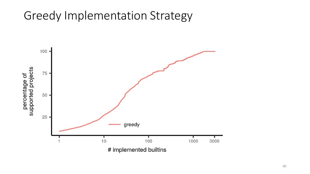 Greedy Implementation Strategy 40