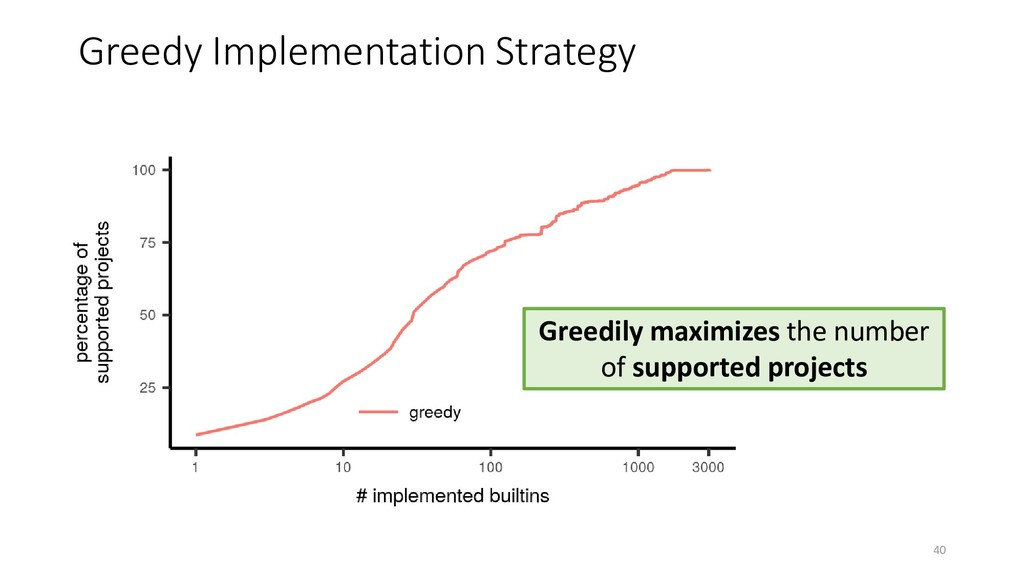 Greedy Implementation Strategy 40 Greedily maxi...