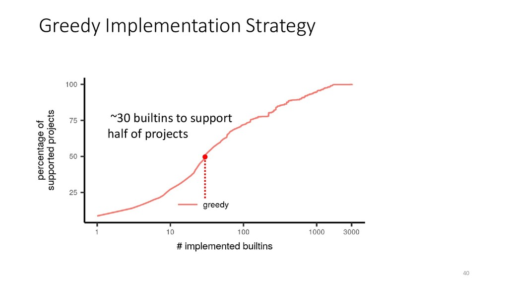 Greedy Implementation Strategy ~30 builtins to ...