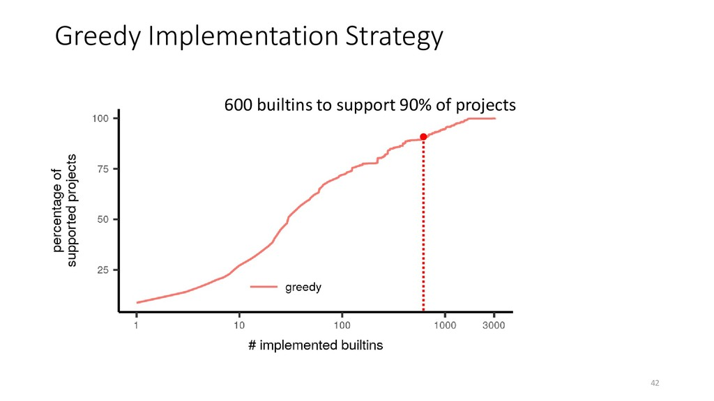 Greedy Implementation Strategy 600 builtins to ...