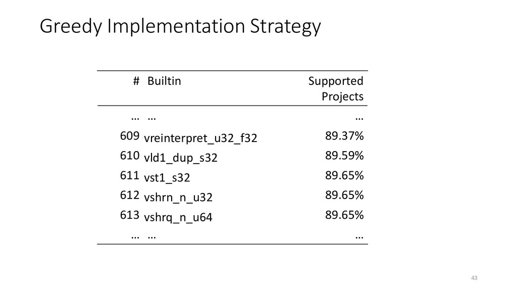 Greedy Implementation Strategy # Builtin Suppor...