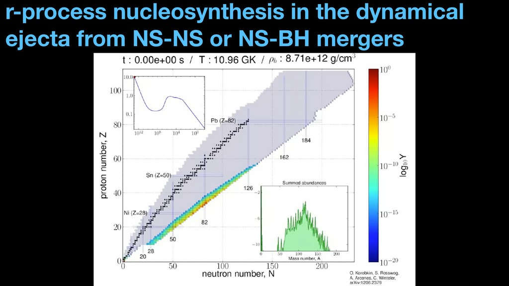 r-process nucleosynthesis in the dynamical ejec...