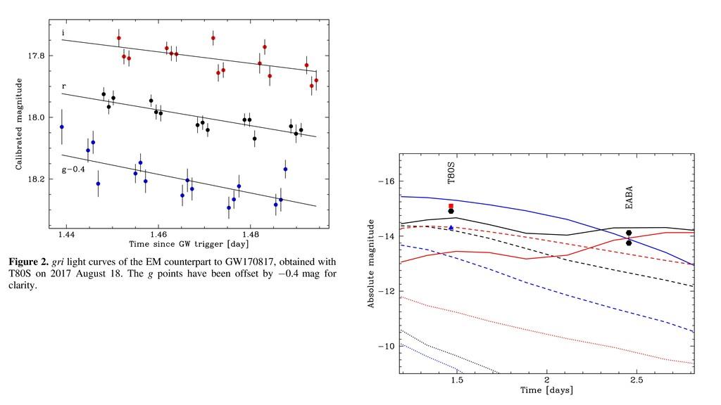 Figure 2. gri light curves of the EM counterpar...
