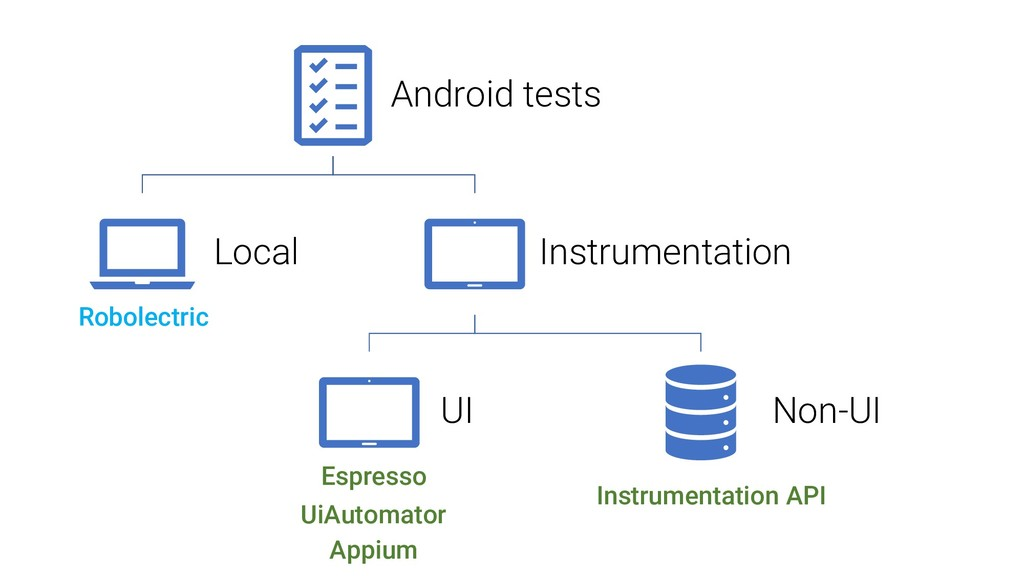 Android tests Local Instrumentation UI Non-UI R...